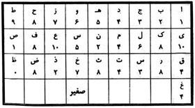 حروف ابجد صغیر