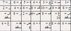 حروف ابجد کبیر